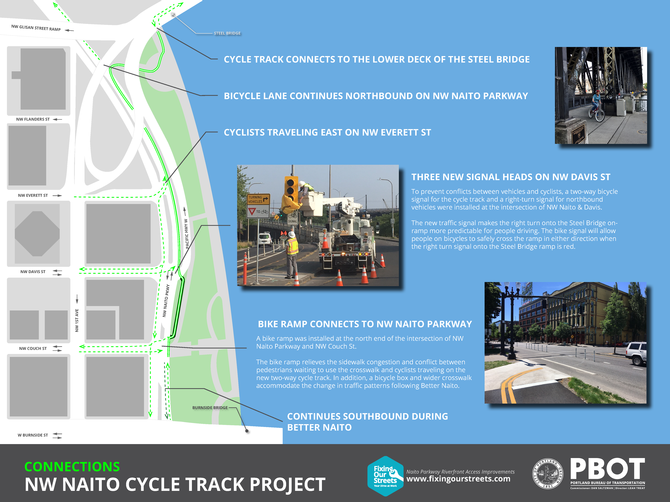 Connections of NW Naito Cycle Track Project