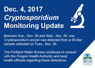 Dec. 4, 2017 Crypto Monitoring Update