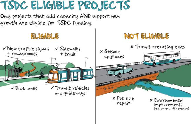 TSDC eligible projects