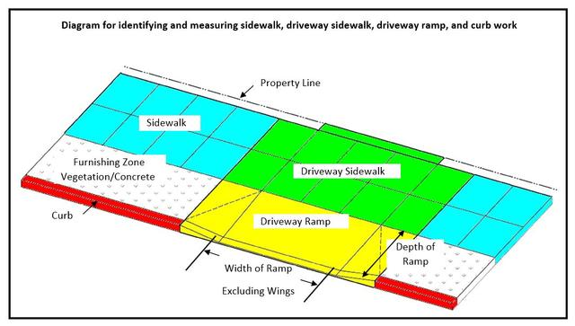 diagram for identifying and measuring sidewalk