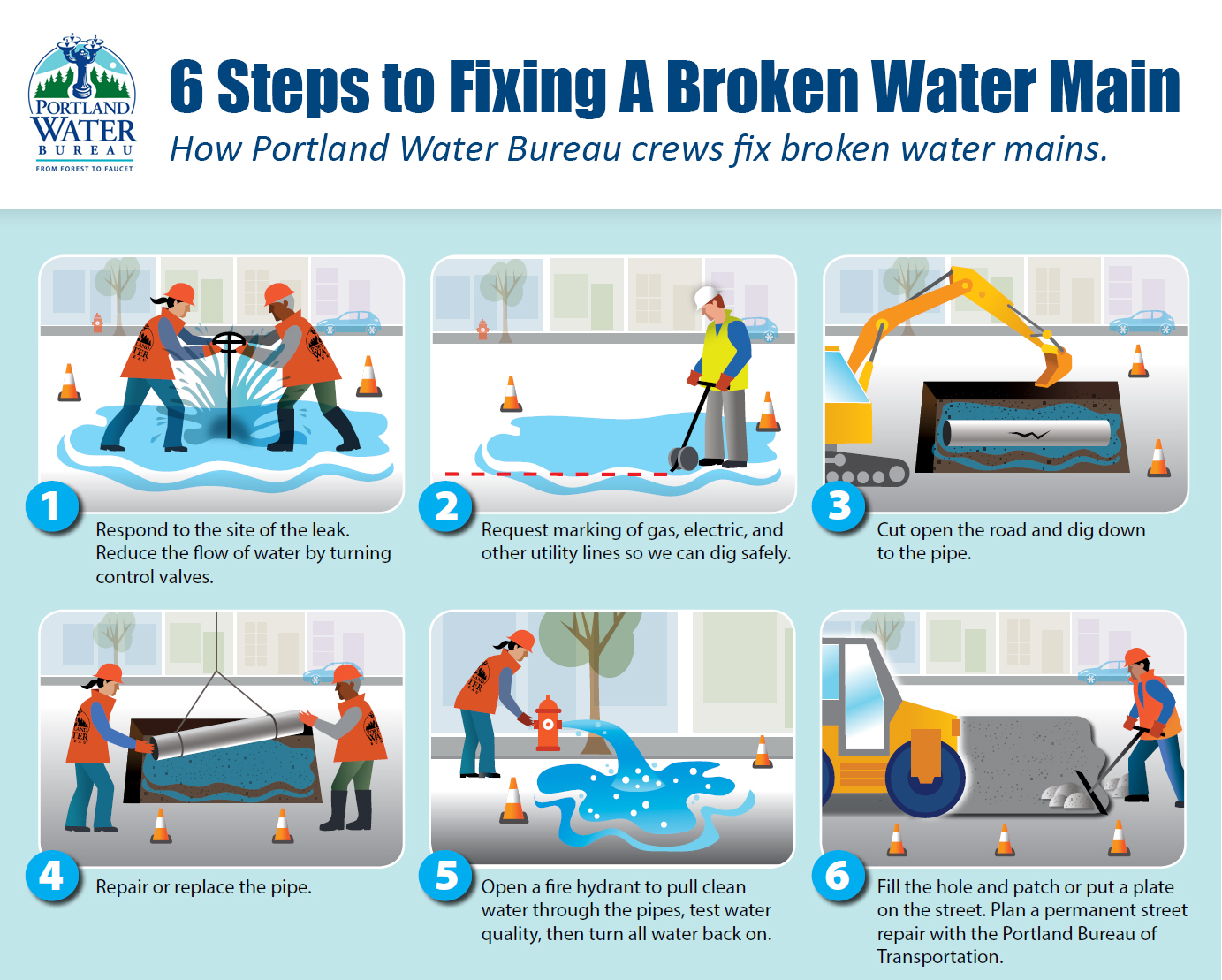How Portland Water Bureau crews fix broken water main pipes.