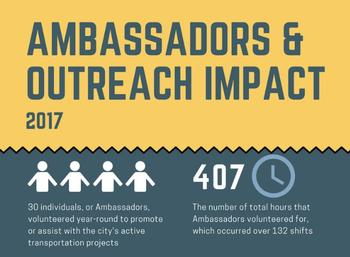 Ambassadors' impact - in 2017, 30 people volunteered 407 hours