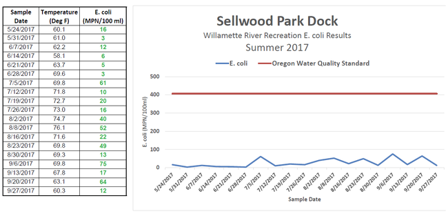 sellwood park weekly test results 2017