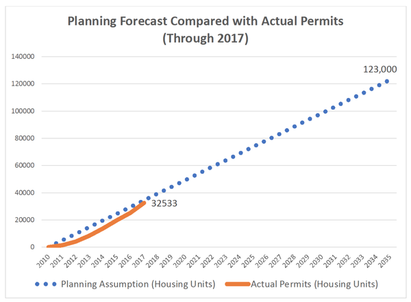 Actual permits increases similarly to forecast