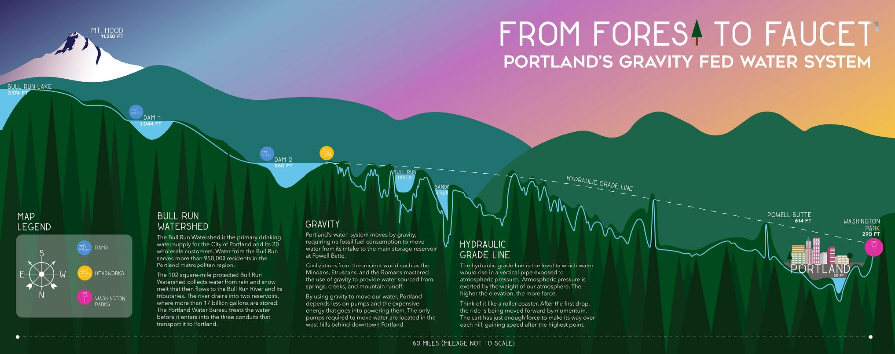 art and infrastructure student artists bring the story of portlands water system to life - Roof Life Of Oregon