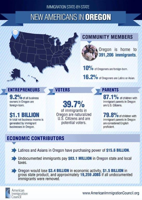 Numbers for New Americans in Oregon