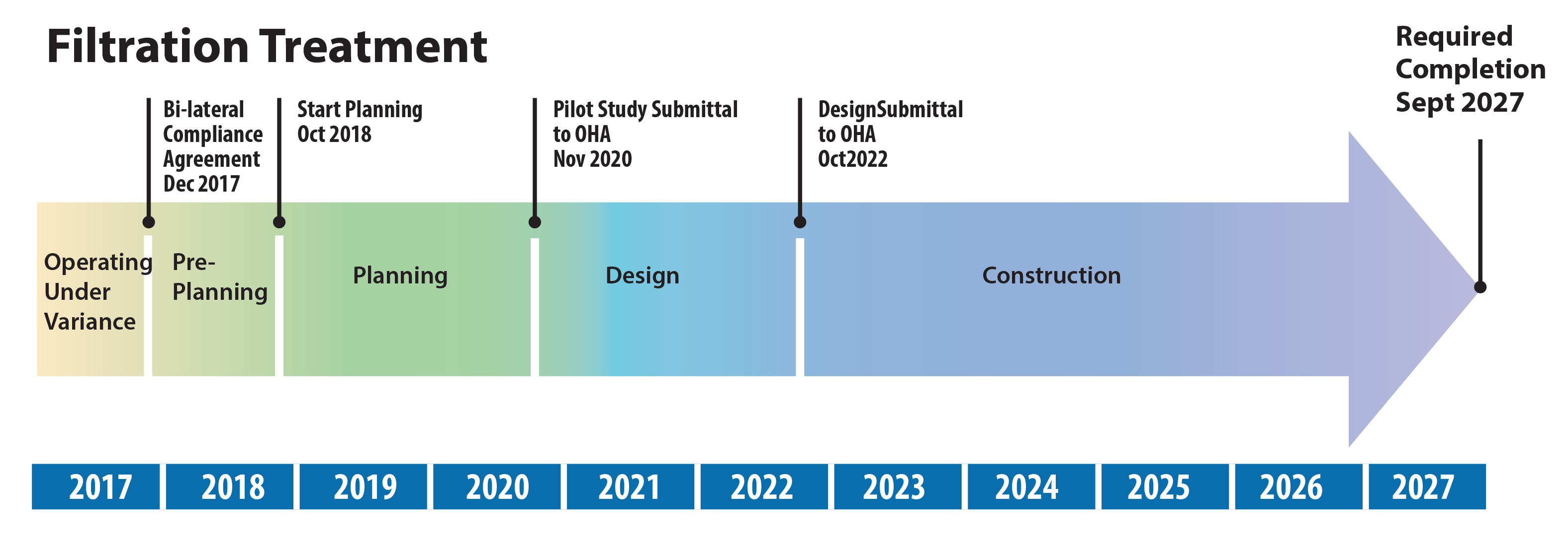 Timeline of filtration project
