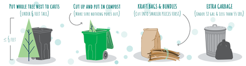 Put trees next to your green compost roll cart at the curb on collection day for a fee.