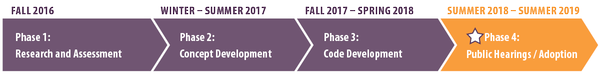Four phase timeline from Fall 2016 to Fall 2018