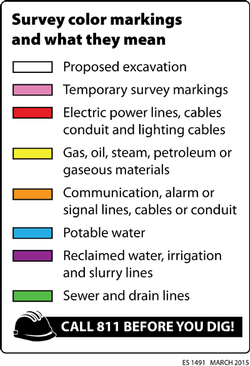 survey markings