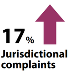 17 percent increase in jurisdictional complaints from 2017