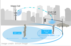 Graphic of Macro Cell and Small Cell Ranges