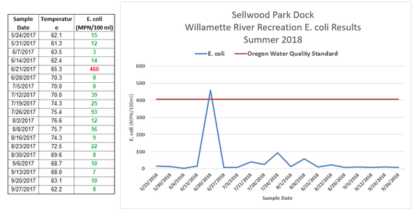 Sellwood Park Test Results 2018