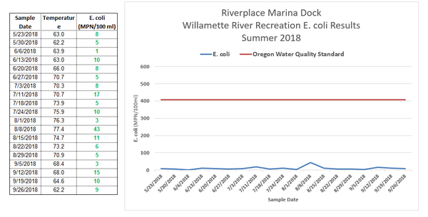 Riverplace Marina Dock Test Results 2018