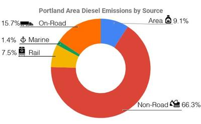 Diesel emissions by source