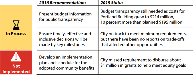 We recommended in 2016 to present budget information for public transparency, ensure timely, effective and inclusive decisions will be made by key milestones, and develop an implementation plan and schedule for the adopted community benefits. We found that budget transparency is still needed as costs for Portland Building grew to $214 million, 10 percent more than planned $195 million. The City is on track to meet minimum requirements, but there have been no reports on trade-offs that affected other opportunities.