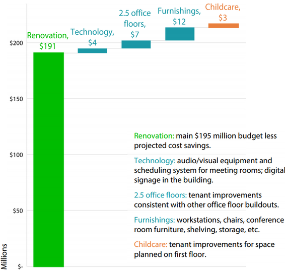 Figure 2 is a vertical bar graph showing the different costs of the renovation project. The main renovation is a green bar amounting to $191 million, which represents $195 million budget minus the projected cost savings. Technology is a blue bar amounting to $4 million, representing the audio/visual equipment and scheduling system for meeting rooms and digital signage in the building. Two and a half office floors is a blue bar amounting to $7 million, representing tenant improvements that are consistent with other office floor buildouts. Furnishings is a blue bar amounting to $12 million, representing workstations, chairs, conference room furniture, shelving, storage, etc. Childcare is an orange bar amounting to $3 million, representing tenant improvements for space planned on the first floor. Technology, the two and a half office floors, and furnishings are approved renovation project costs. Childcare is an anticipated project cost.