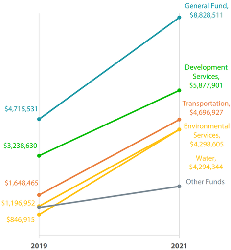Figure 3 is a vertical line graph showing the tenant costs due to the renovation. A starting cost in 2019 appears on the left, and increased costs projected for 2021 appears on the right. In 2021, the Water Bureau is estimated to have $4,294,344 in costs, Environmental Services is estimated to have $4,298,605 in costs, Transportation is estimated to have $4,696,927 in costs, Development Services is estimated to have $5,877,901 in costs, and the General Fund is estimated to have $8,828,511 in costs.