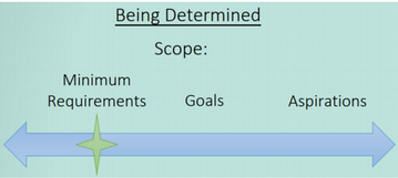 Figure 4 is an image depicting the project team identifying and committing to minimum requirements of the project's scope and setting additional goals and aspirations to exceed those minimums.