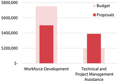 Figure 8 is a vertical bar graph showing the available budgets for workforce development and technical and project management assistance community benefits grant in comparison to the proposals it received. In both categories of community benefits grants, the City made none of the planned awards. Workforce development received proposals that didn't exceed the category's budget but proposals exceeded the budget for the technical and project management assistance category.