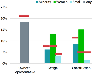 Figure 9A is a vertical bar graph showing the specific equity goals for the categories of owner's representative, design, and construction and comparing minority, women, small business, or any kind of certified subcontractors. The City did not meet any of its equity goals.