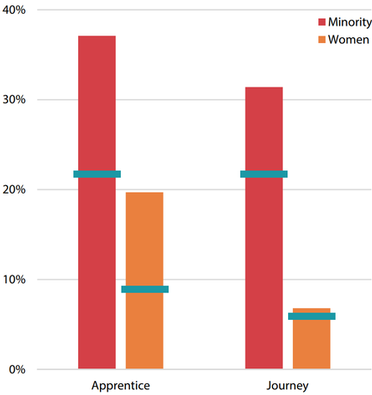Figure 9B is a vertical bar graph showing the specific equity goals for the categories of apprentice and journey workers and comparing minority and women in each category. Minority and women apprentices and journey workers exceeded the equity goals but the use of female journey workers is tracking only slightly above its goal.