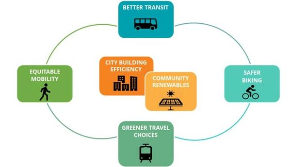 Diagram showing Climate Challenge big moves: Better Transit, Safer Biking, Greener Travel Choices, Equitable Mobility, City Building Efficiency and Community Renewables