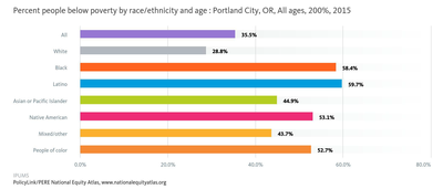 Percent people below poverty by race/ethnicity and age: Portland City, OR, All ages, 200% 2015