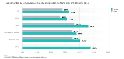 Housing burden by tensure, race/ethnicity, and gender: Portland City, OR, Owners, 2015