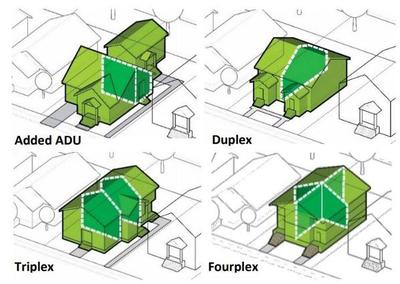 Diagram of ADU, duplex, triplex, and fourplex.