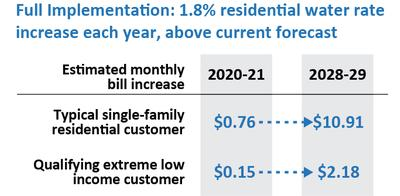 Estimated monthly bill increase is 76 cents in 2020 gradually increasing to $10.91 in 2028 for the typical single family residential customer