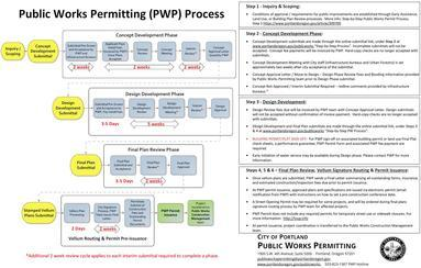 Public Works Permitting Process Flow Chart