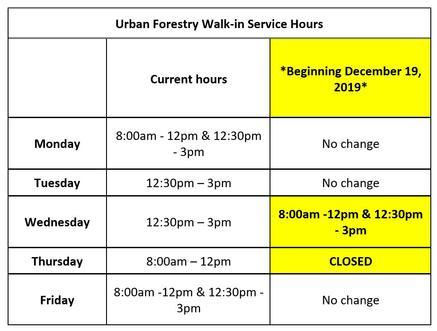 All Day closure Thursday from December 19