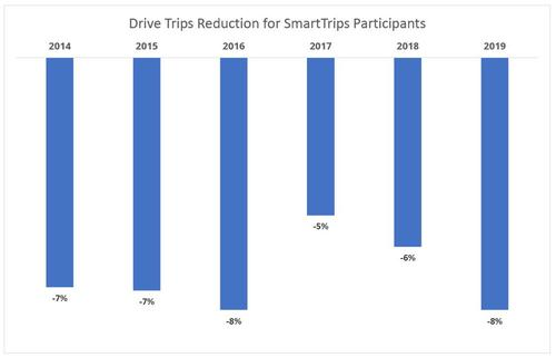 chart of trip reduction for ST participants 2014-19