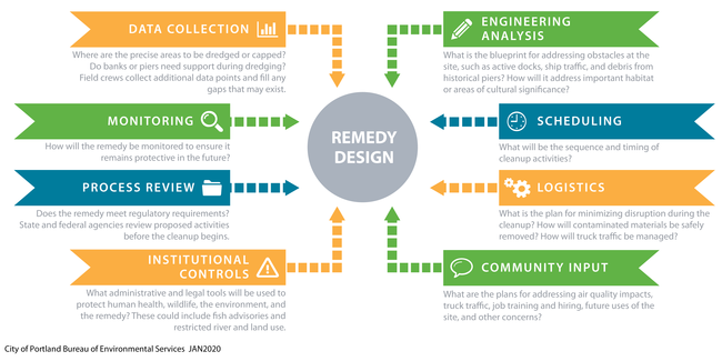 Graphic of the remedy design process