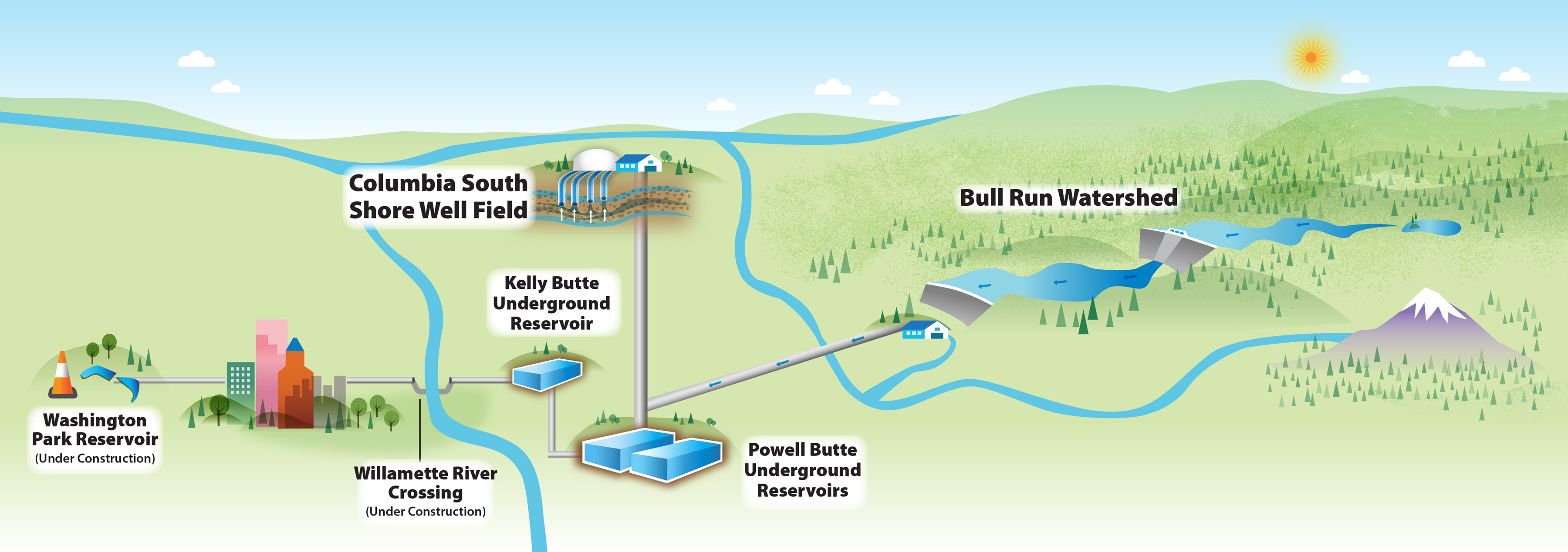 An illustration shows water travelling from the Bull Run Watershed under the Willamette River to Washington Park Reservoirs via the Willamette River Crossing