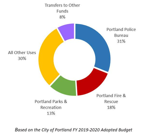 Business Tax Dollars Allocation Chart
