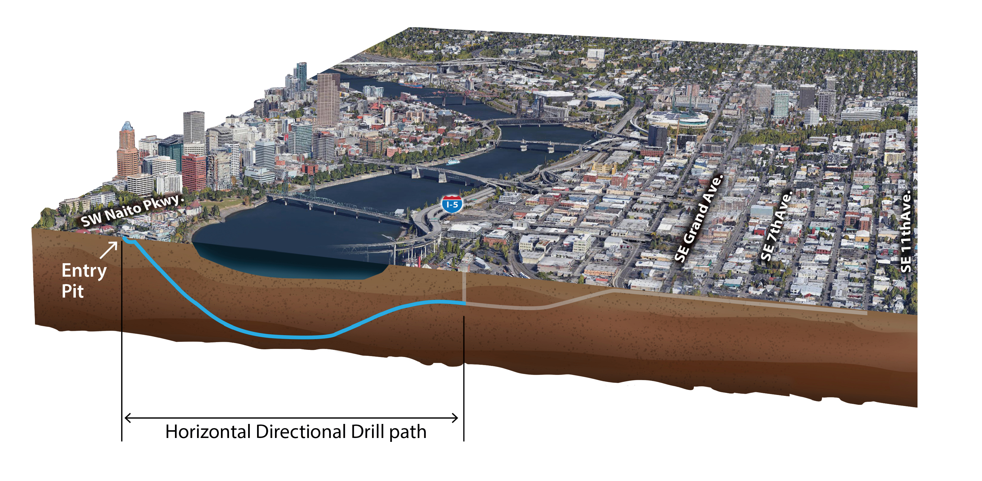An illustration shows the path the geotechnical probe will take underneath the river.
