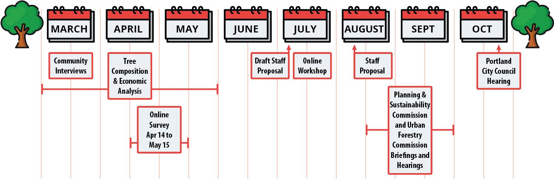 Tree Code Schedule.