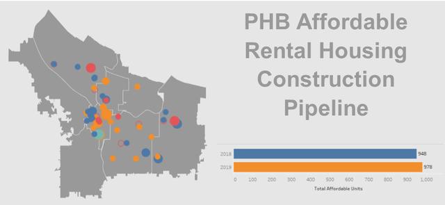 Portland Housing Bureau | The City of Portland, Oregon